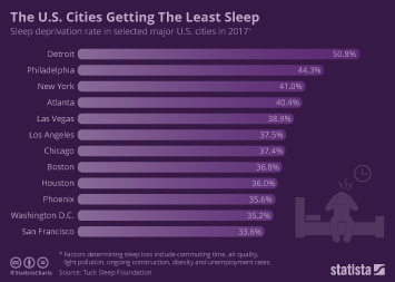 Sleep in the U.S. Infographic - The U.S. Cities Getting The Least Sleep