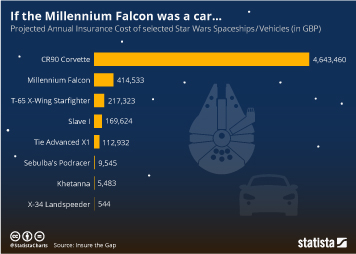 Star Wars Infographic - If the Millennium Falcon was a car...