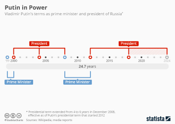 Russia Infographic - Putin Starts Another 6-Year Term as President of Russia