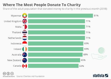 Charities in the UK Infographic - The Most Generous Countries in the World