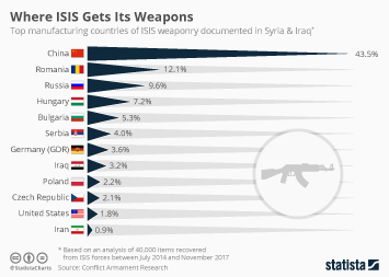 Where ISIS Gets Its Weapons