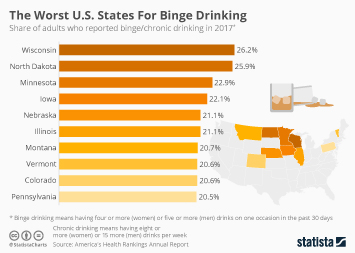 Alcohol and health Infographic - The Worst U.S. States For Binge Drinking