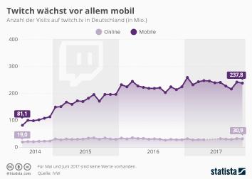 Onlinevideos Infografik - Twitch wächst vor allem mobil