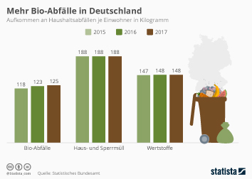 Entsorgungswirtschaft Infografik - Mehr Bio-Abfälle in Deutschland