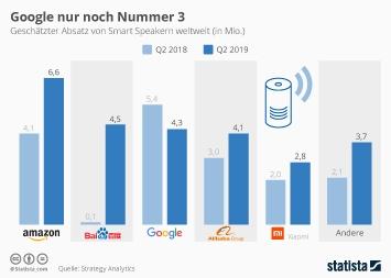Google und Amazon dominieren den Smart Speaker-Markt