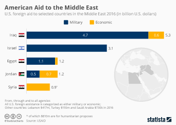 American Aid to the Middle East