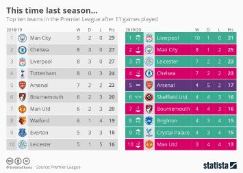 This time last season...