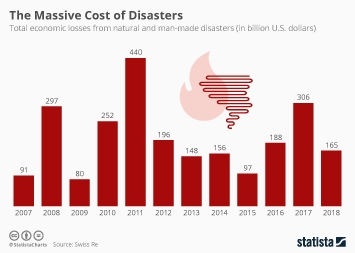 Natural disasters Infographic - Disasters Caused $306 Billion In Losses In 2017