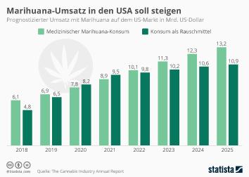 Medizinisches Cannabis in den USA Infografik - Marihuana-Umsatz in den USA soll steigen