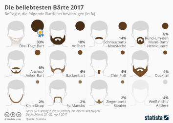 Die beliebtesten Bartformen 2017