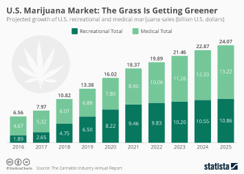 U.S. Marijuana Market: The Grass Is Getting Greener