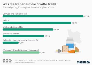 Preisentwicklung Infografik - Was die Iraner auf die Straße treibt