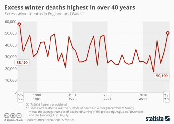 Excess winter deaths highest in over 40 years