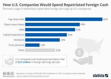 U.S. government tax revenue Infographic - How U.S. Companies Would Spend Repatriated Foreign Cash