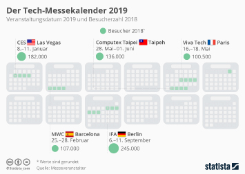 Der Tech-Messekalender 2019