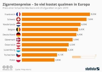 Zigarettenpreise - so viel kostet qualmen in Europa