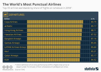 Air transportation Infographic - The World's Most Punctual Airlines