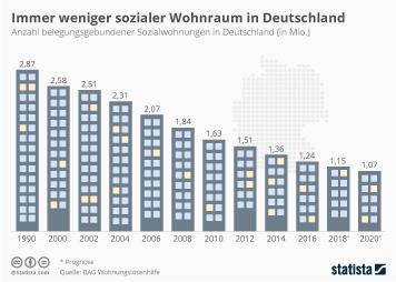 Wohnen Infografik - Immer weniger Sozialwohnungen in Deutschland