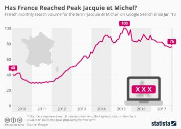 France Infographic - Has France Reached Peak Jacquie et Michel?