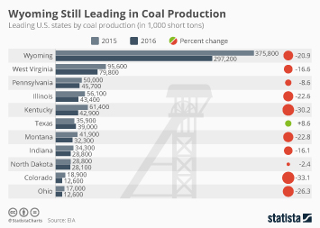 Coal industry Infographic - Wyoming Still Leading in Coal Production