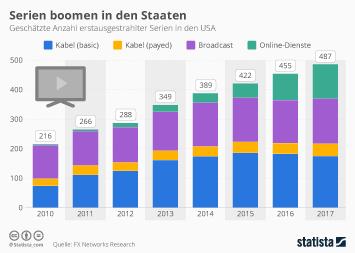 Fernsehserien Infografik - Serien boomen in den Staaten
