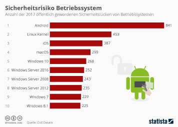 Betriebssysteme Infografik - Sicherheitsrisiko Betriebssystem