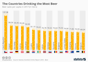 Beer Industry Infographic - The Countries Drinking the Most Beer