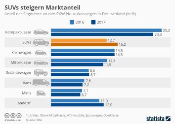 Autohandel Infografik - SUVs steigern Marktanteil