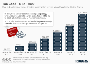 Movie Industry Infographic - Too Good To Be True?
