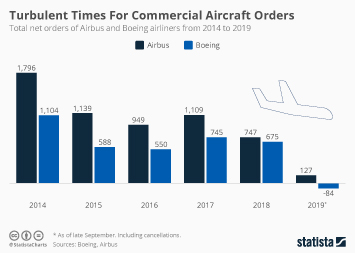 Airbus and Boeing Infographic - Airbus Is Beating Boeing In The Race For New Orders