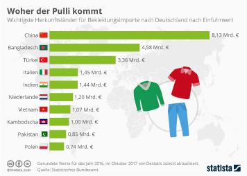 Textil- und Bekleidungsindustrie in Deutschland Infografik - Wichtigste Importländer für Kleidung nach Deutschland