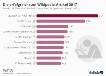Wikipedia Infografik - Die erfolgreichsten Wikipedia-Artikel 2017