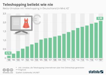 Teleshopping Infografik - Teleshopping-Umsätze auf Allzeit-Hoch