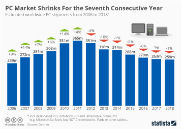 PCs Infographic - PC Market Shrinks For the Seventh Consecutive Year