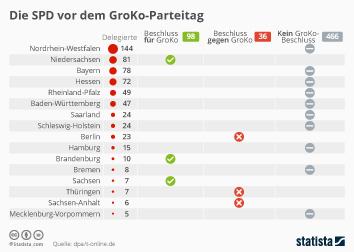 Die SPD vor dem GroKo-Parteitag