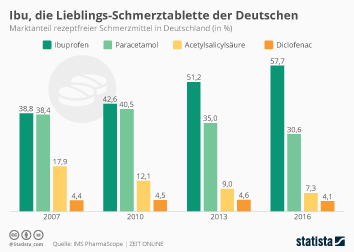 Kopfschmerzen Infografik - Ibu, die Lieblings-Kopfschmerztablette der Deutschen