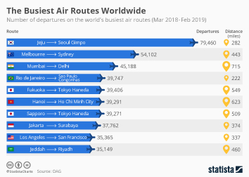 Air transportation Infographic - The World's Busiest Air Routes