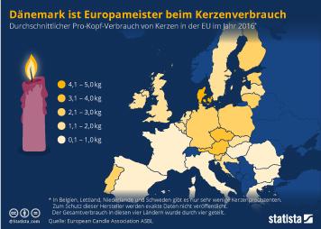 Die Dänen sind Europameister im Kerzenverbrauch