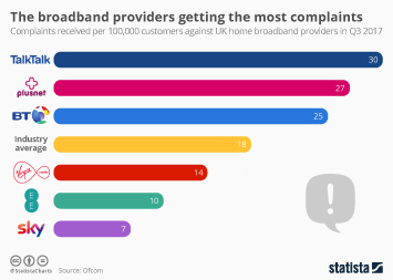Broadband in the UK Infographic - The broadband providers getting the most complaints