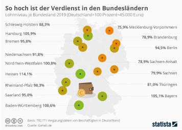 Bundesländer im Vergleich Infografik - So hoch ist der Verdienst in den Bundesländern