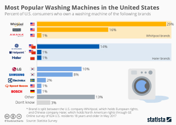 Home Appliance Industry Infographic - Most Popular Washing Machines in the United States