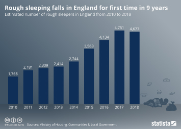 Rough sleeping falls in England for first time in 9 years