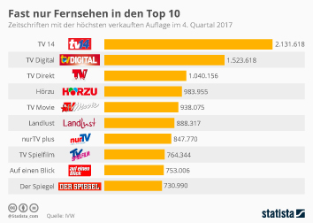 Zeitschriften Infografik - Fast nur Fernsehen in den Top 10