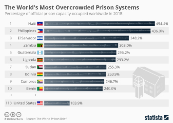 Prisoners in the United States Infographic - The World's Most Overcrowded Prison Systems