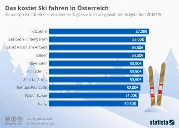 Das kostet Skifahren in Österreich