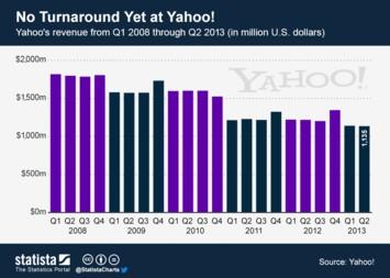 No Turnaround Yet at Yahoo!