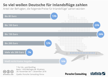 Flugpassagiere Infografik - So viel wollen Deutsche für Inlandsflüge zahlen