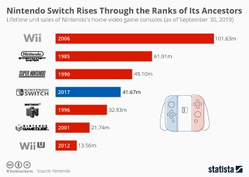Nintendo Infographic - Nintendo Switch Rises Through the Ranks of Its Ancestors