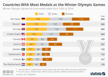 Countries With Most Medals at the Winter Olympic Games