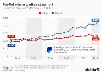 eBay Infografik - PayPal vergrößert den Abstand